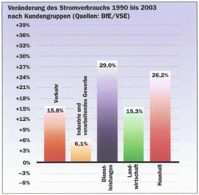 Stromverbrauch gefriertruhe 1990
